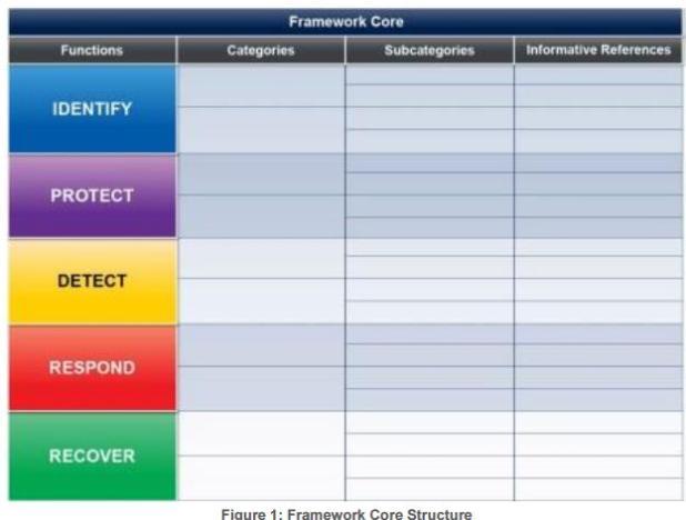 NIST Cybersecurity Core Framework