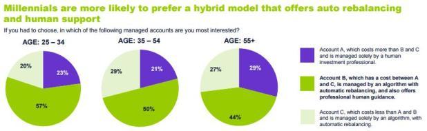 Millennials are more likely to prefer a hybrid model that offers auto rebalancing and human support (source : E*TRADE Financial Q3 2016 StreetWise Report)