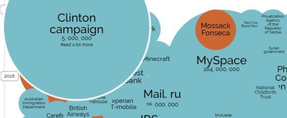Exemple 2 de visualisation (world's biggest data breach)