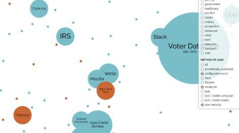 Exemple 3 de visualisation avec filtre (world's biggest data breach)