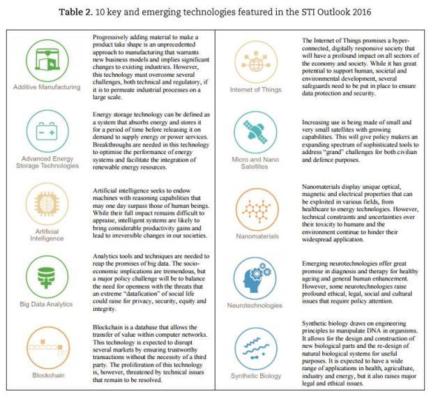 10 technologies clés 2016 selon OCDE