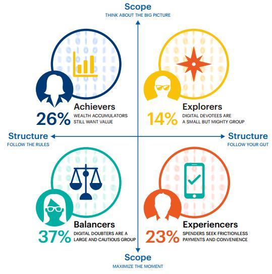 The four money mindsets - Accenture Payment Survey 2016