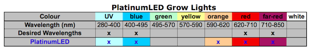 Table summary of light wavelengths that are emitted by PlatinumLED grow lights