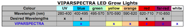 Table summary of light wavelengths that are emitted by VIPARSPECTRA grow lights