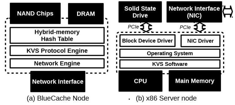 Comparaison de l'architecture d'un nœud BlueCache et d'un nœud serveur x86