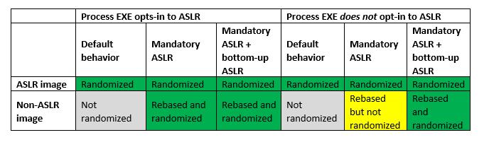 Matrice ASLR de Microsoft