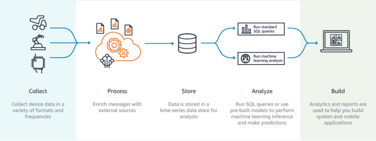 Schéma du fonctionnement d'AWS IoT Analytics