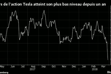 Le cours de l'action Tesla atteint son plus bas niveau depuis un an