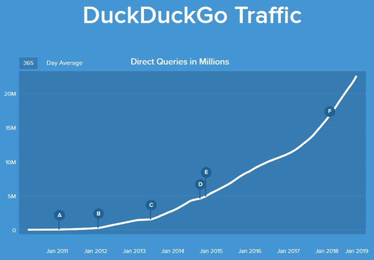 Évolution du traffic de DuckDuckGo