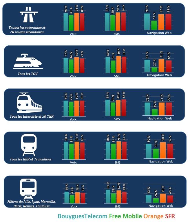 Qualité des services mobiles - transports