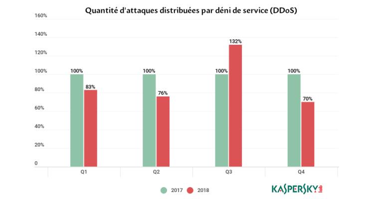 Quantité d'attaques distribuées par déni de service (DDoS) 2017-2018. Source: Kaspersky Lab.