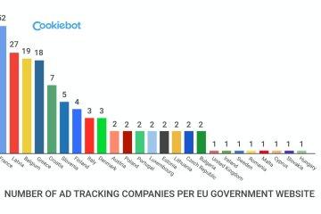 Nombre d'entreprises de pistage publicitaires par site gouvernemental de l'UE. Source: Cookiebot