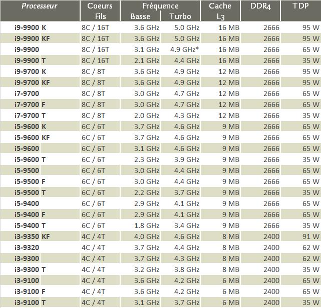 Liste des processeurs de bureau Intel Core de 9e génération