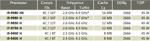 Liste des processeurs mobiles Intel Core de 9e génération, série H
