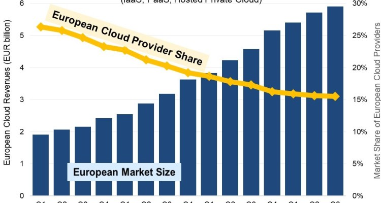 Evolution du marché du nuage en Europe: taille et parts de marché des prestataires européens