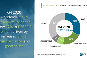Parts de marché des principaux prestataires de nuages au 4e trimestre 2020