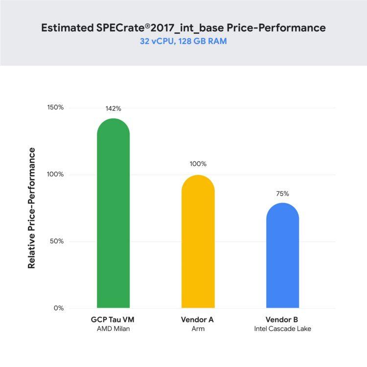 Comparaison du ratio prix/performance