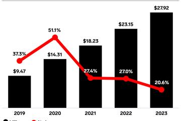 Évolution du chiffre d'affaires de Amazon en publicité sur sa place de marché, aux États-Unis, entre 2019 et 2023.