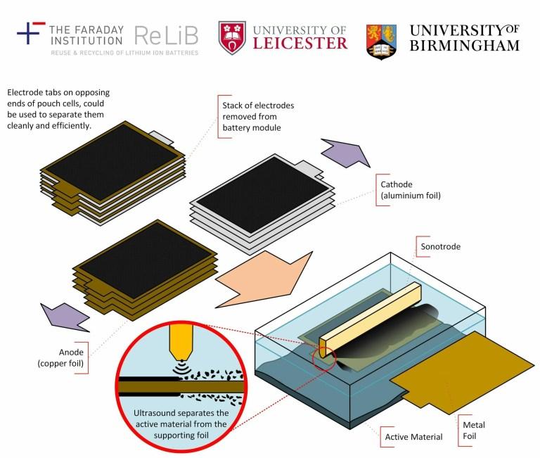 Délamination ultrasonique pour les batteries