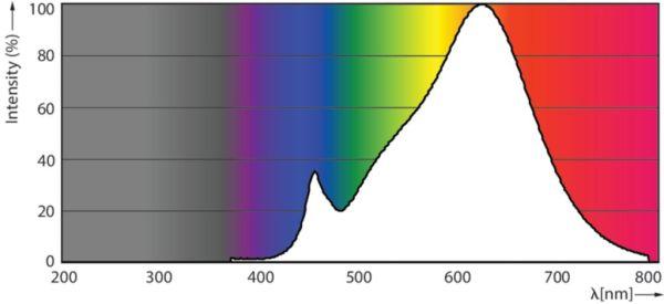 Photometrische Daten Philips E27 2200K - 2700K