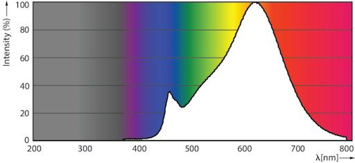Photometrische Daten Philips E27 2700K
