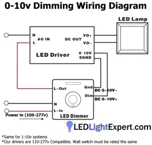 How to setup Dimmable LED High Bay or LED Parking Lot