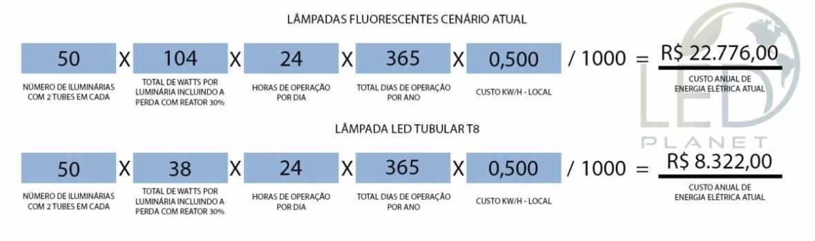 Demonstração de economia de energia elétrica com LED tubular t8 19W.