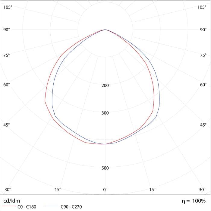 Curva de Distribuição Fotométrica do Refletor de LED 200W