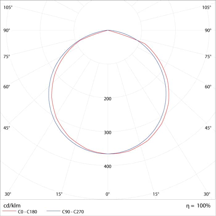 Curva de Distribuição Fotométrica do Painel de LED Redondo Slim