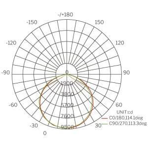 Curva de Distribuição Fotométrica do High Bay LED EVO
