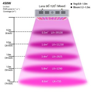 KingTM LED Grow Light Review 450w Full Spectrum