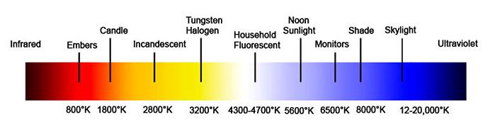 Led Light Brightness Chart Bulb