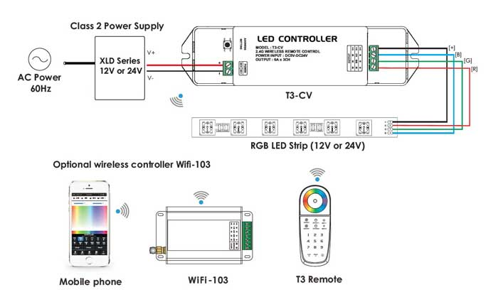 T3-CV can works as stand-alone unit, but optional WiFI-103 and T3 Remote controller give more flexibility to control Color Changing