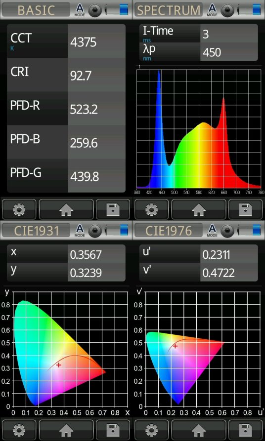 120W Grow Panel Photometrices Graph