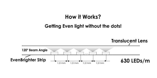 How Even Brighter strip works