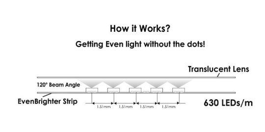 Even Brighter strip diagram