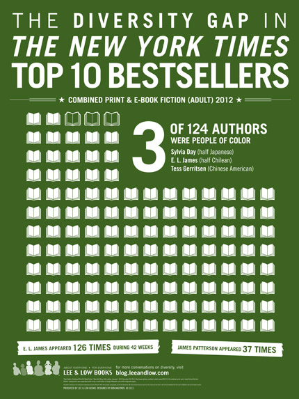 NY Times Bestseller List infographic