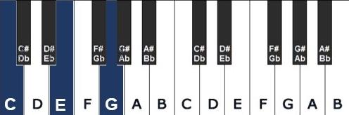 Grondligging - piano akkoord omkering
