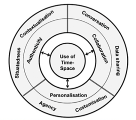 Pedagogic framework of mobile learning