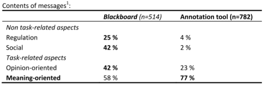 Empirical results for literature processing: Blackboard vs. Annotation tool