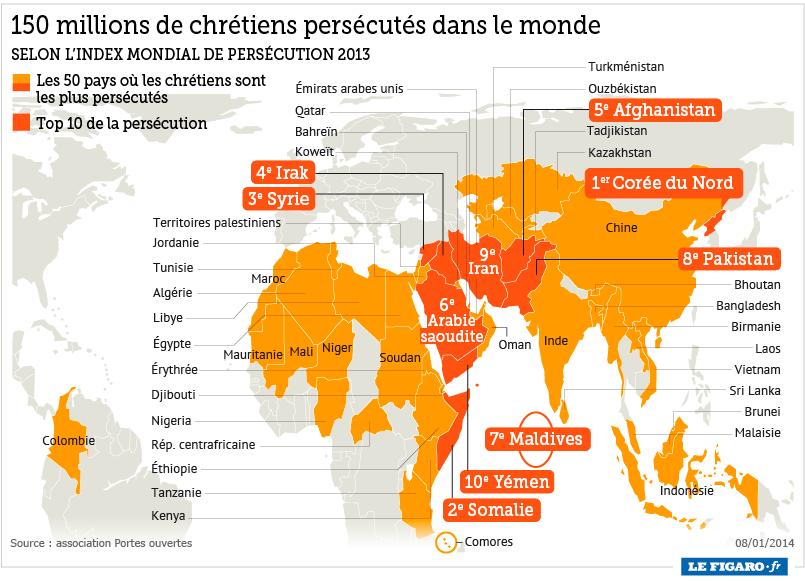 infographie, chretiens persucutes dans le monde