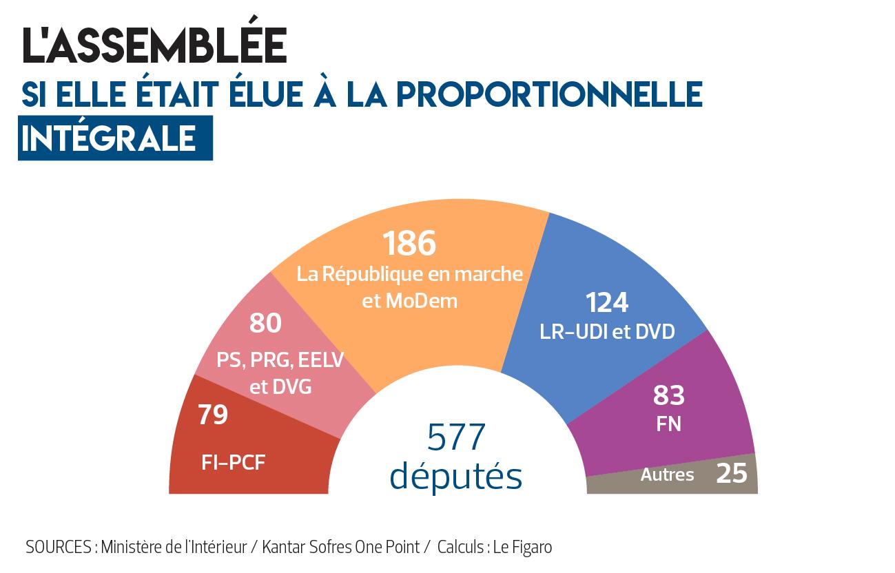 proportionnelle
