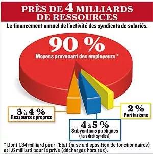 (Infographie : Olivier Cailleau/Source : Commission d'enquête parlementaire sur le financement des syndicats)