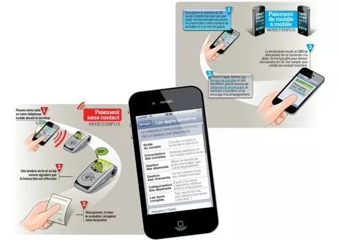 Paiement sans contact et iPhone (c) Le Figaro