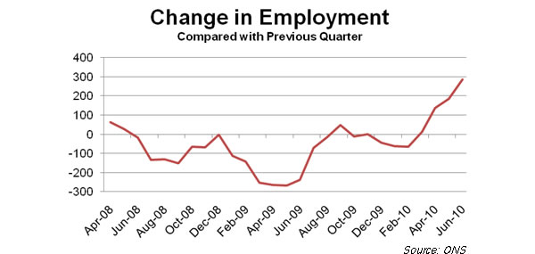 Change-in-employment-September-2010
