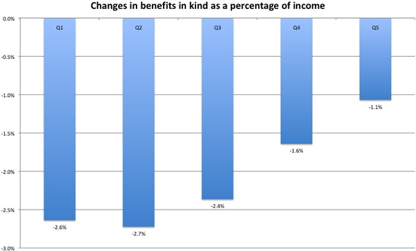 Changes-in-benefits-in-kind