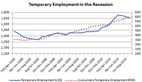 Temporary-employment-in-the-recession