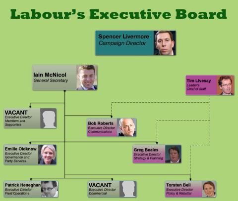 Exec Board
