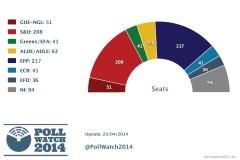 Charts-Pollwatch-23-04-2014
