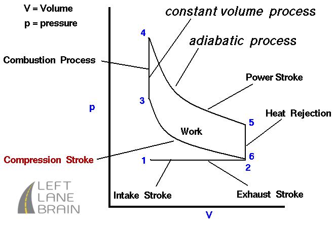 Car Engine Thermodynamics #3 – Compression Stroke
